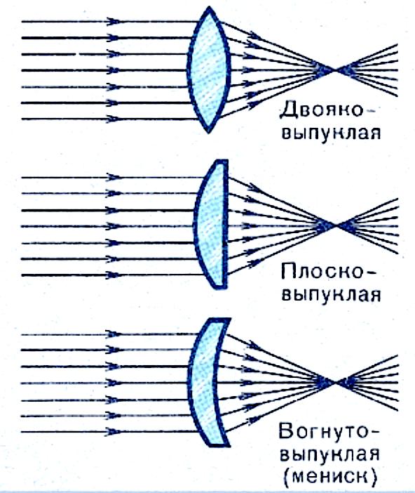 Форма оптического пучка